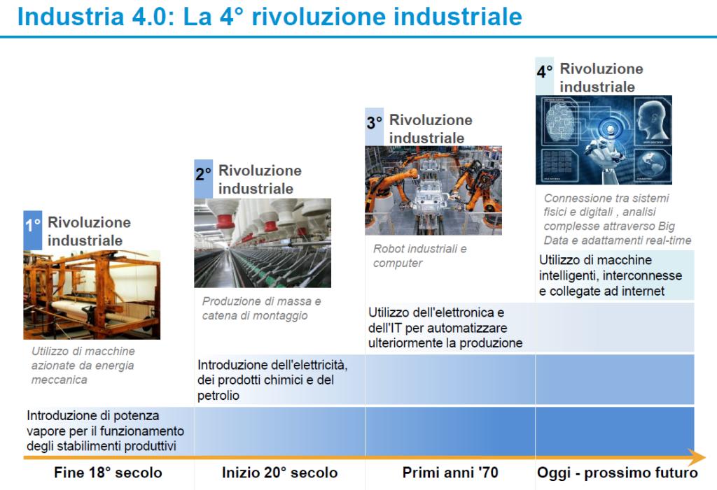 Industry 4.0 schema1