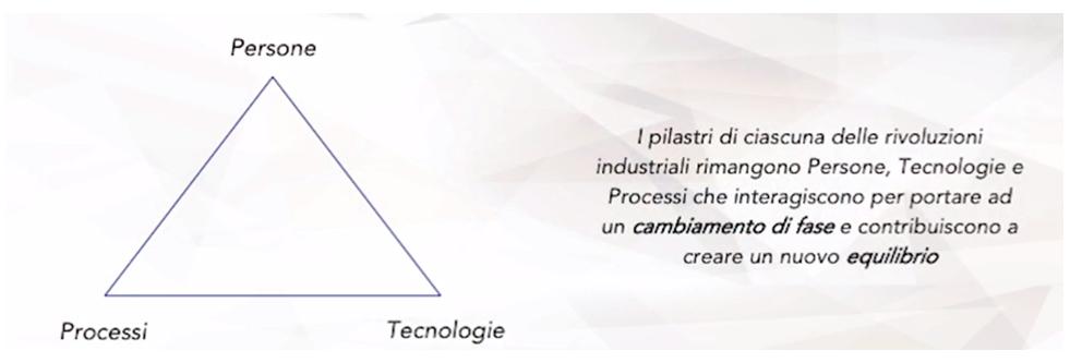 Industry 4.0 schema 4